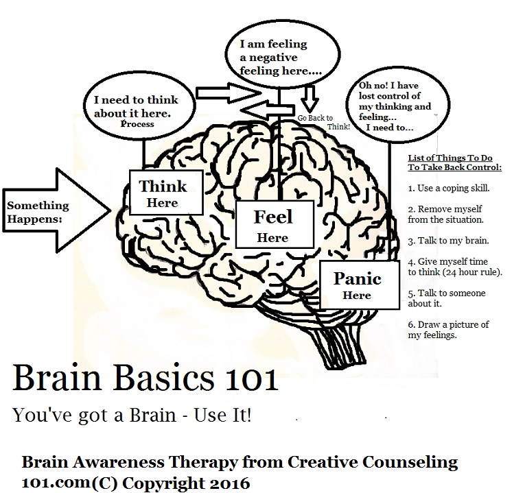 Brain Awareness Therapy Help with Anger Management Behavior – Brain Worksheets
