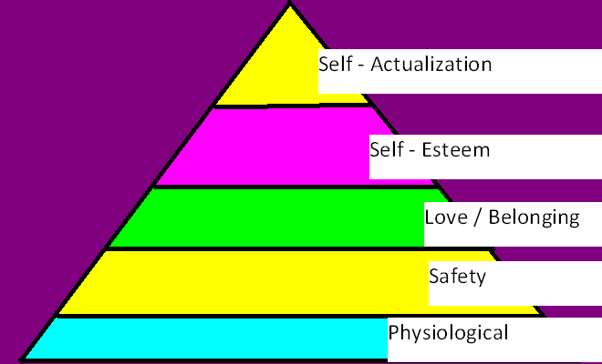 maslow's hierarchy sand tray therapy activity